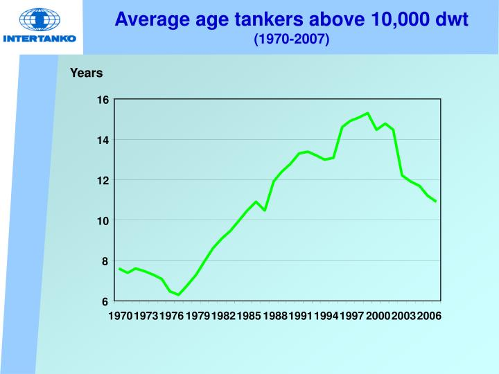 Average age tankers above 10,000 dwt