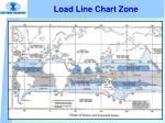 load line chart zone