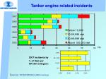tanker engine related incidents