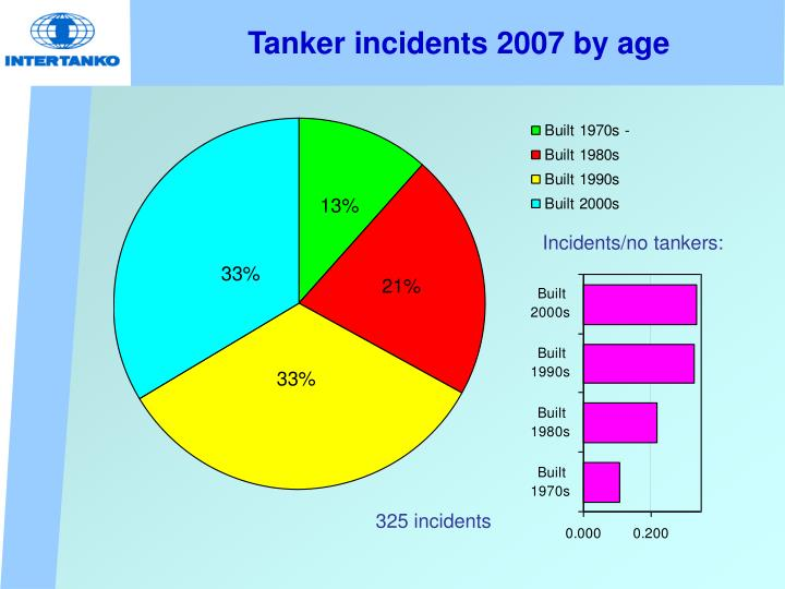 Tanker incidents 2007 by age
