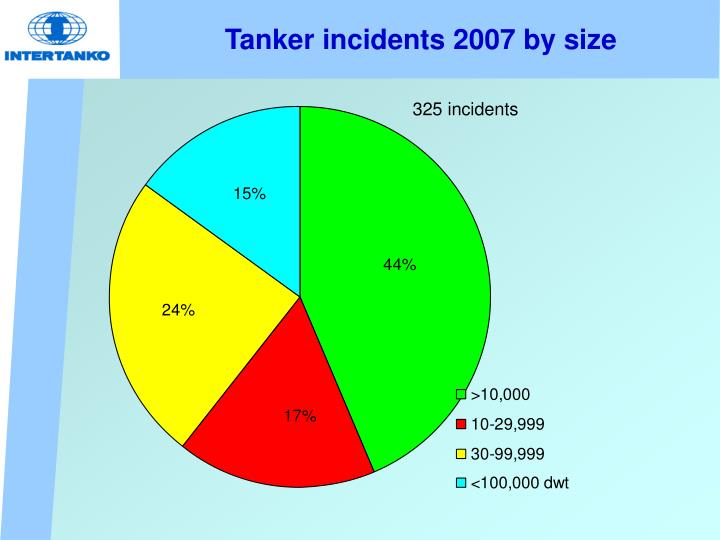 Tanker incidents 2007 by size