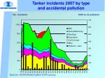 tanker incidents 2007 by type and accidental pollution
