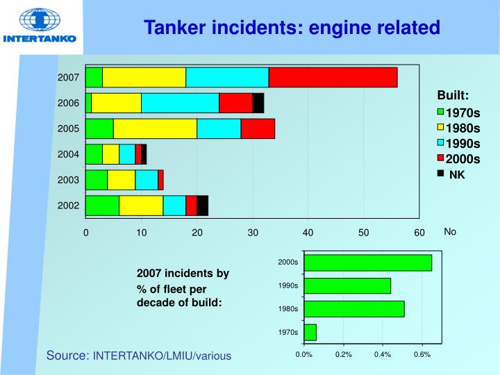 Tanker incidents: engine related