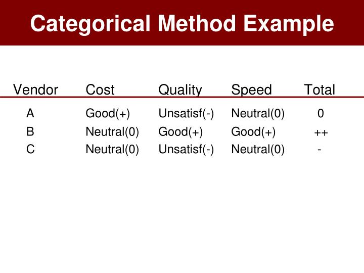 Categorical Method Example