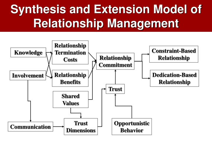 Synthesis and Extension Model of Relationship Management