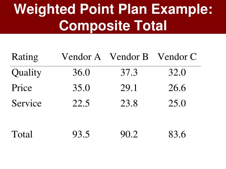 Weighted Point Plan Example: