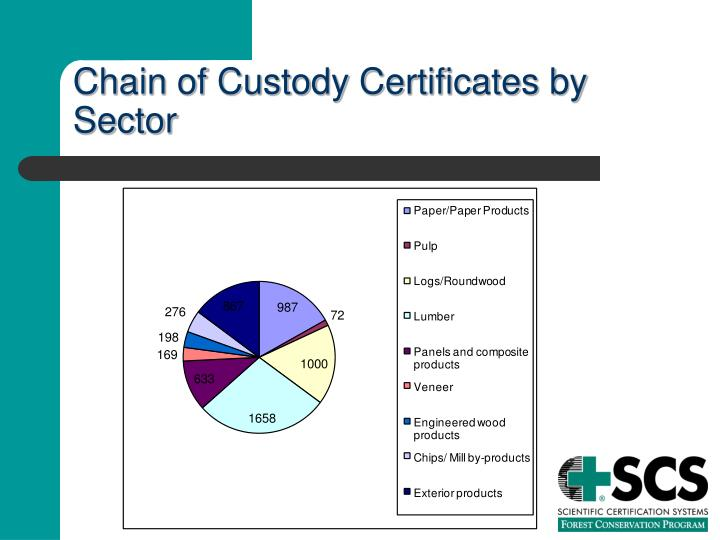 Chain of Custody Certificates by Sector