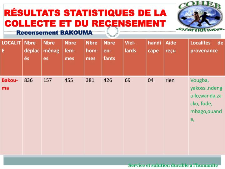 RÉSULTATS STATISTIQUES DE LA COLLECTE ET DU RECENSEMENT