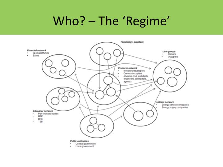Who? – The 'Regime'