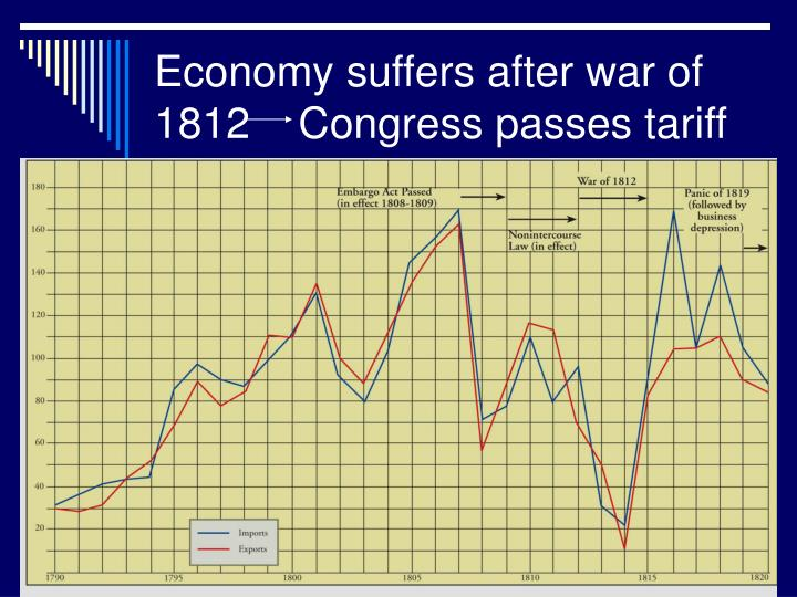 Economy suffers after war of 1812    Congress passes tariff
