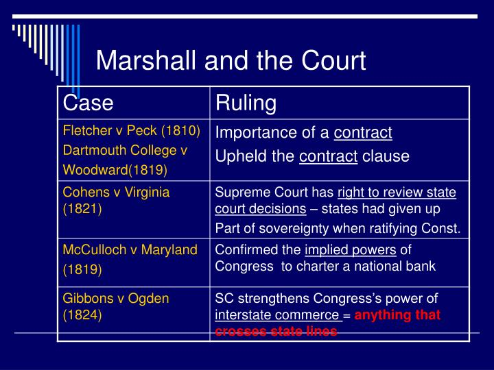 Marshall and the Court