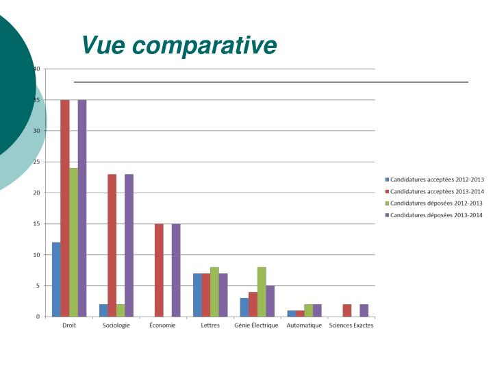 Vue comparative