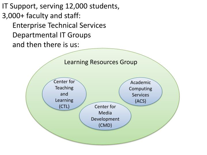 IT Support, serving 12,000 students,