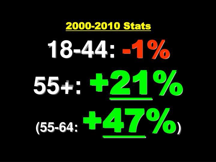 2000-2010 Stats