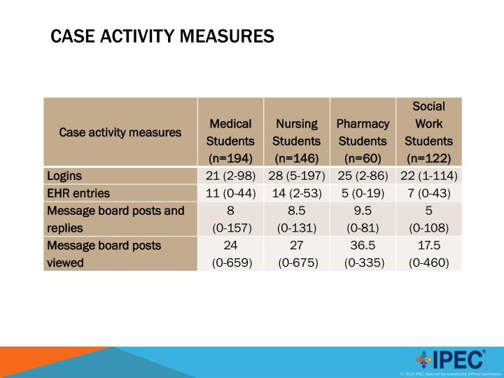 Case Activity Measures