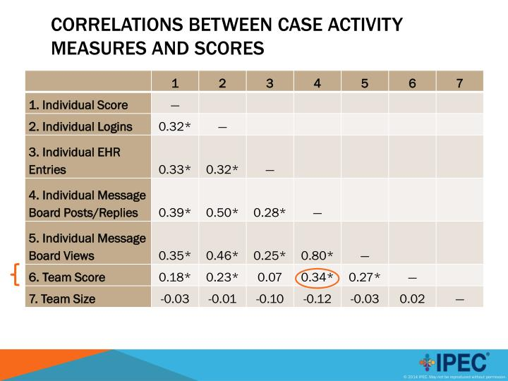 Correlations between Case Activity Measures and Scores