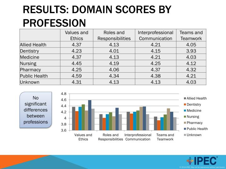 Results: Domain Scores by Profession