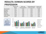 results domain scores by profession