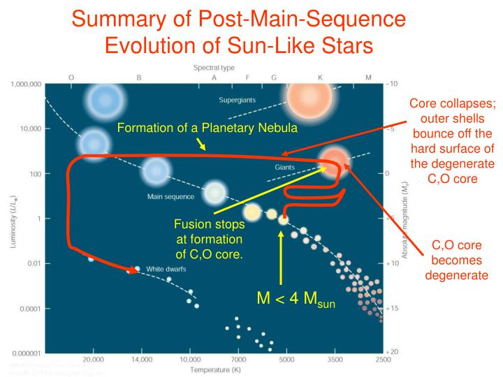 Summary of post main sequence evolution of sun like stars