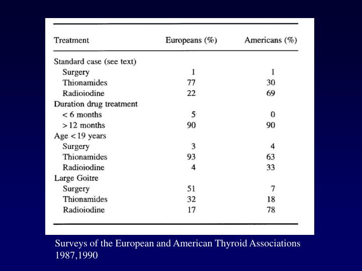 Surveys of the European and American Thyroid Associations 1987,1990