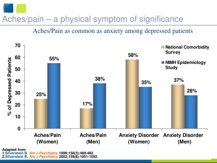 Aches/pain – a physical symptom of significance