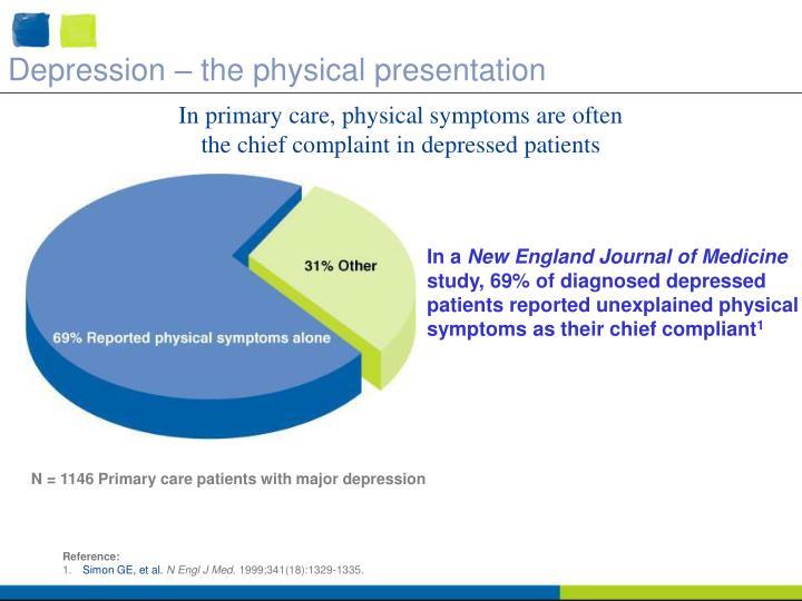 Depression – the physical presentation