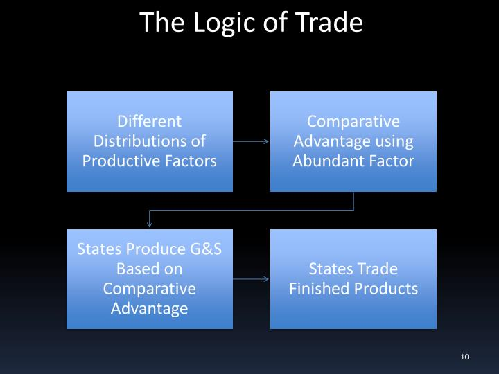 The Logic of Trade