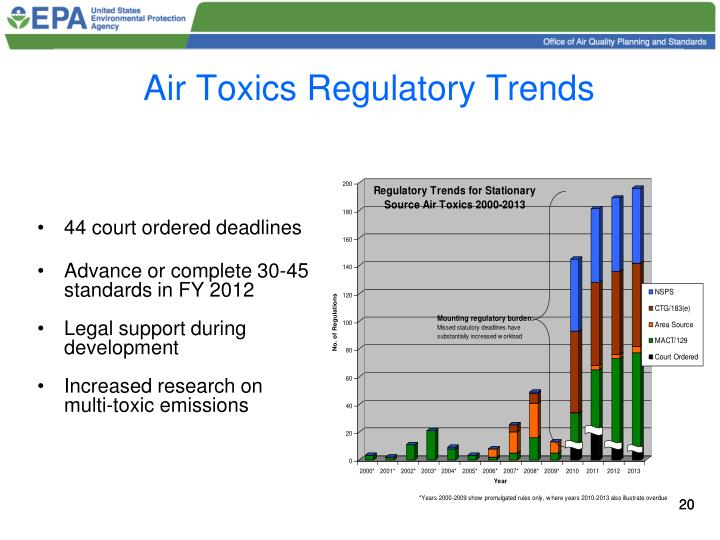 Air Toxics Regulatory Trends