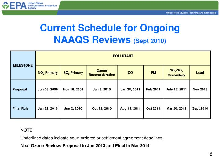 Current Schedule for Ongoing