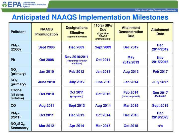 Anticipated NAAQS Implementation Milestones