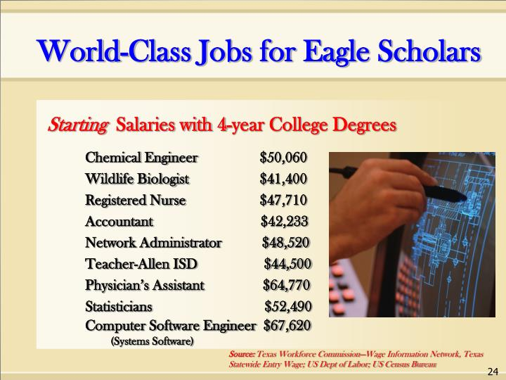World-Class Jobs for Eagle Scholars