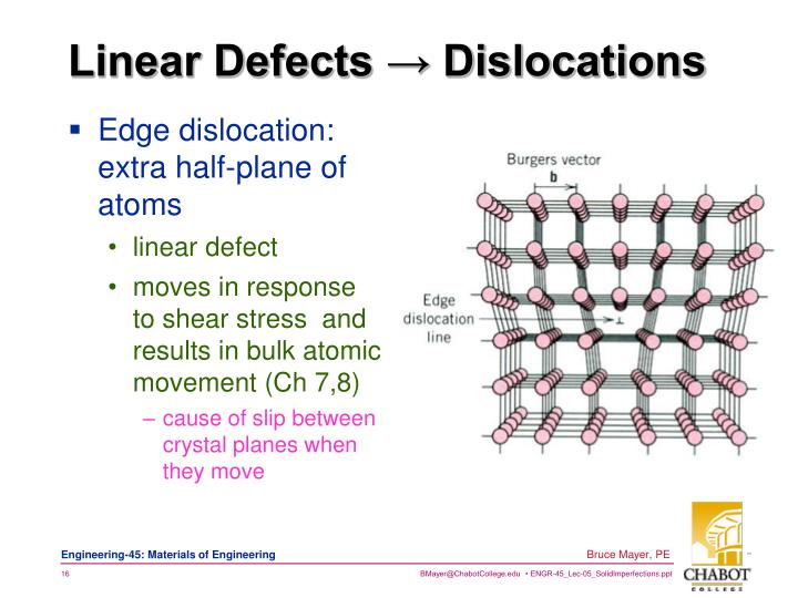 Linear Defects → Dislocations