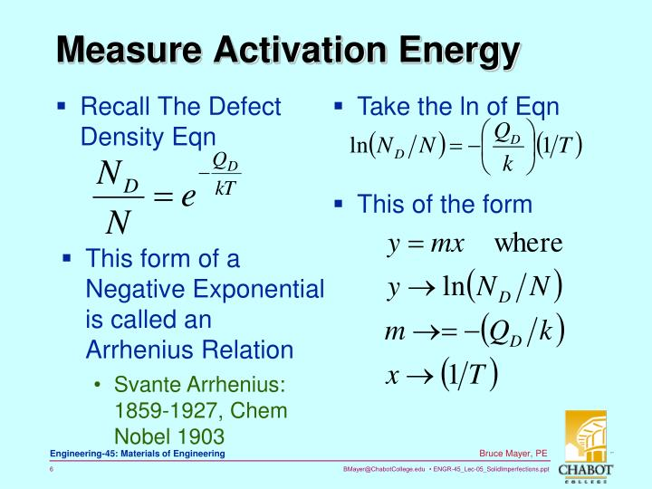 Measure Activation Energy