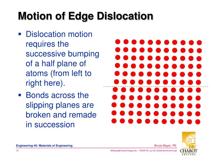 Dislocation motion requires the successive bumping    of a half plane of atoms (from left to right here).