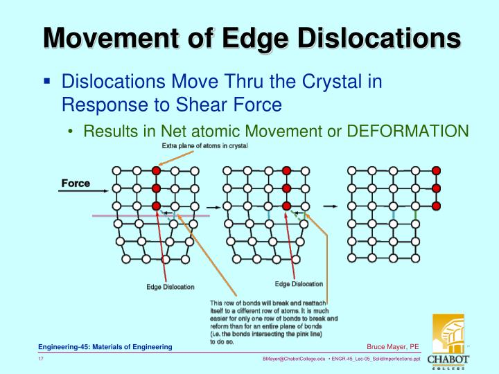 Movement of Edge Dislocations