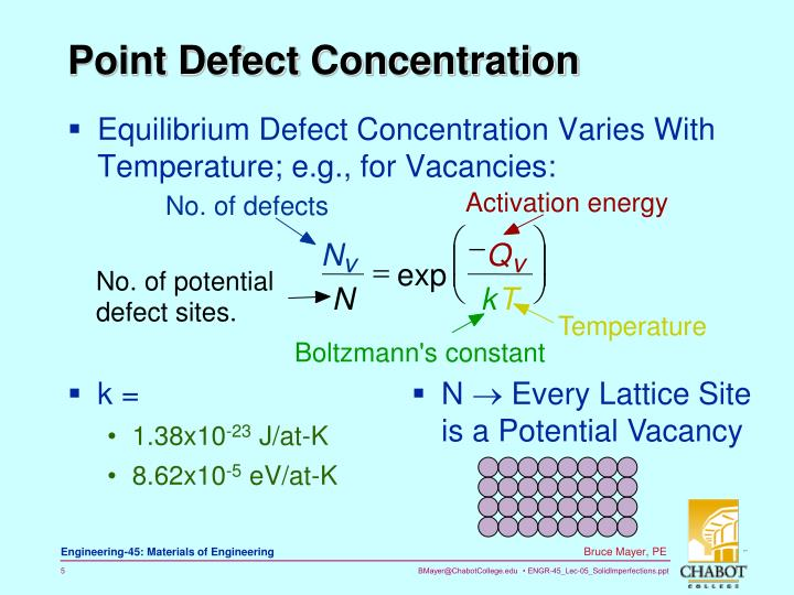 Point Defect Concentration
