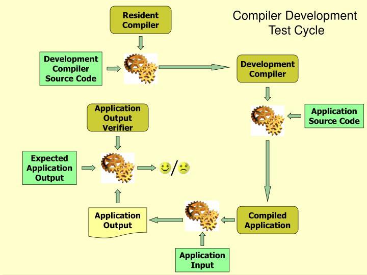 Compiler Development