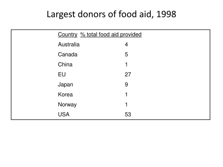 Largest donors of food aid, 1998
