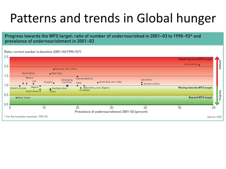 Patterns and trends in Global