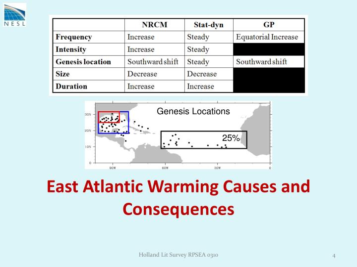 East Atlantic Warming Causes and Consequences