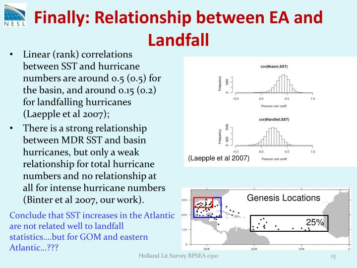 Finally: Relationship between EA and Landfall