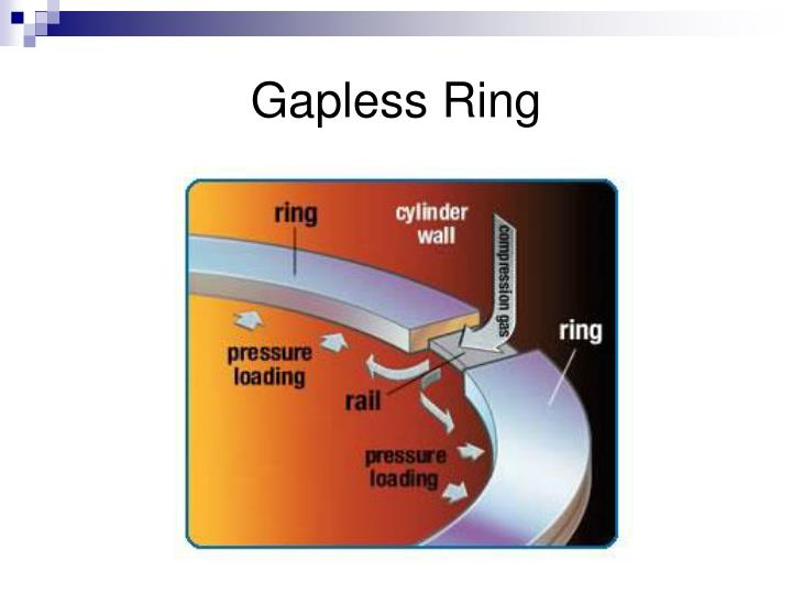 Gapless Ring