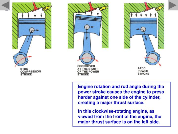 Engine rotation and rod angle during the power stroke causes the engine to press harder against one side of the cylinder, creating a major thrust surface.