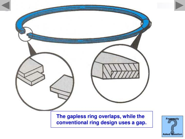 The gapless ring overlaps, while the conventional ring design uses a gap.