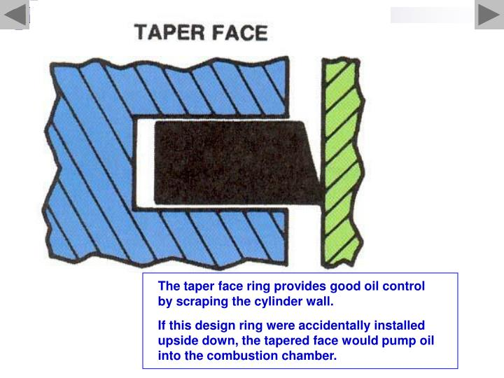 The taper face ring provides good oil control by scraping the cylinder wall.
