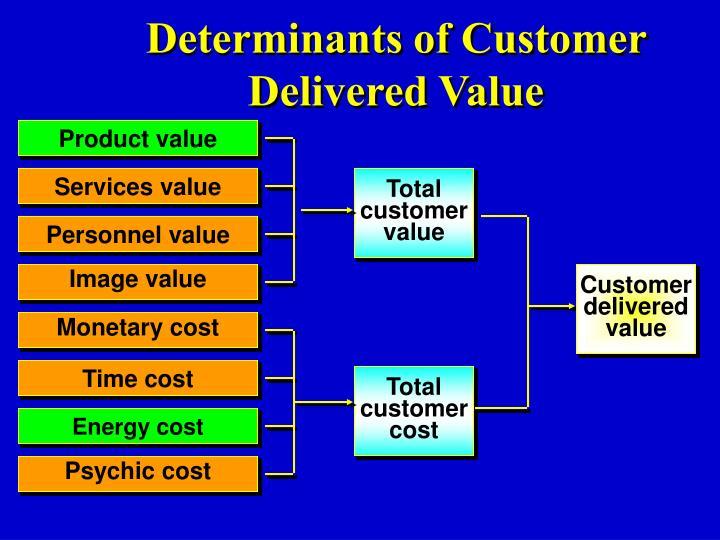 Determinants of Customer Delivered Value