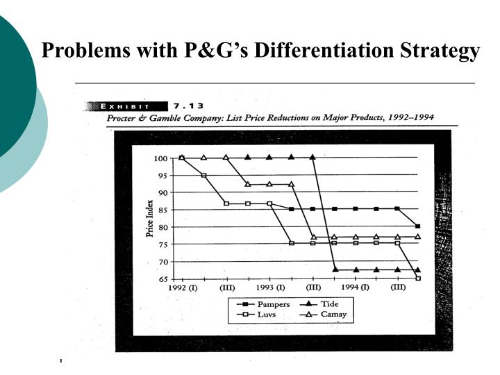 Problems with P&G's Differentiation Strategy