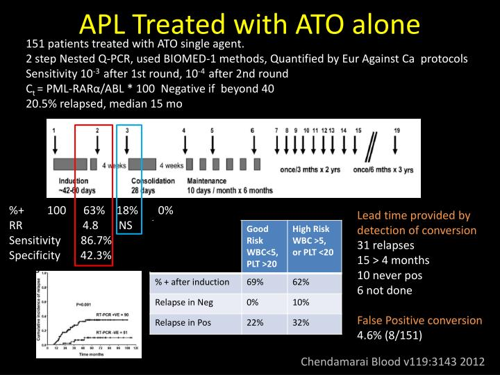 APL Treated with ATO alone