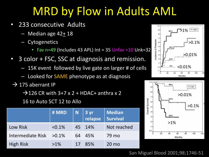 MRD by Flow in Adults AML