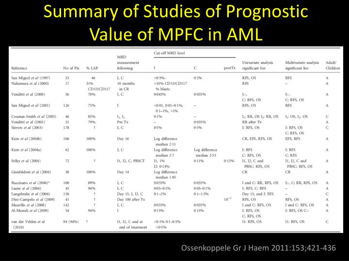 Summary of Studies of Prognostic Value of MPFC in AML
